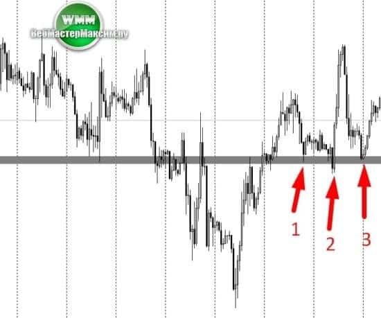 разворот тренда на рынке форекс 4