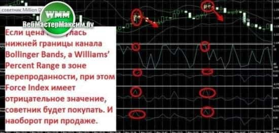 советник Million Pips доллар 1