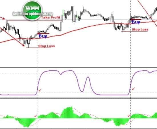стратегия Stc рынок форекс