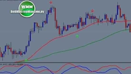 1 индикаторная торговая система