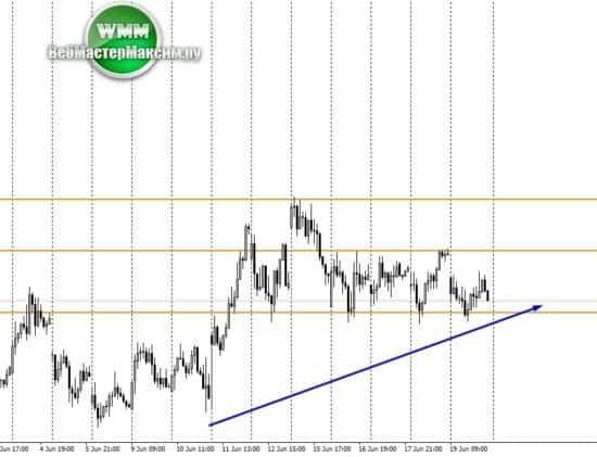 1 прогноз курса доллара Н1