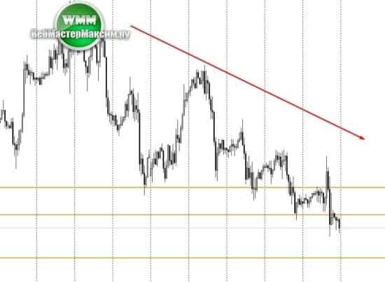 1 прогноз курса евро доллар Н1