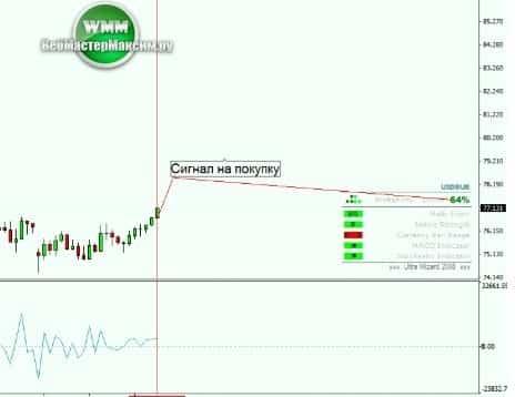 1 сигнал к покупкам по стратегии