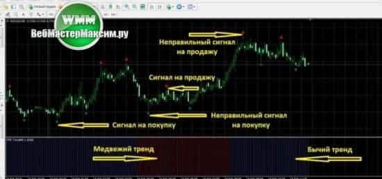 1 стратегия Fps тренд форекс
