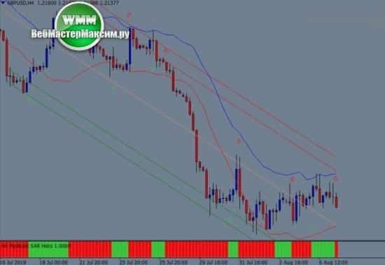 1 Торговая система Parabolic Sar