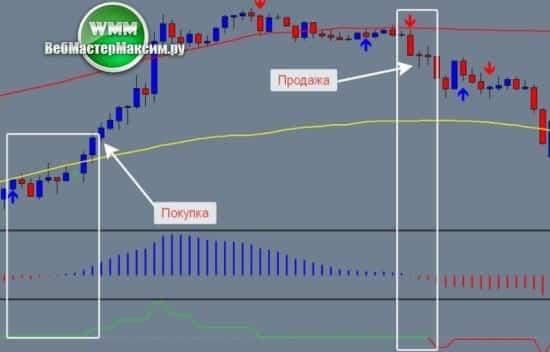 1 торговая система Price Bands