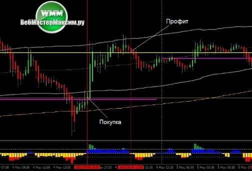 1 торговая стратегия Dibbs Forex