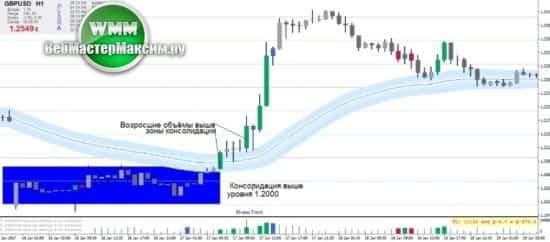 1 торговая стратегия Pvsra