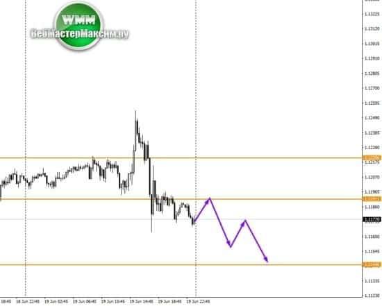 2 курс евро валюта М15