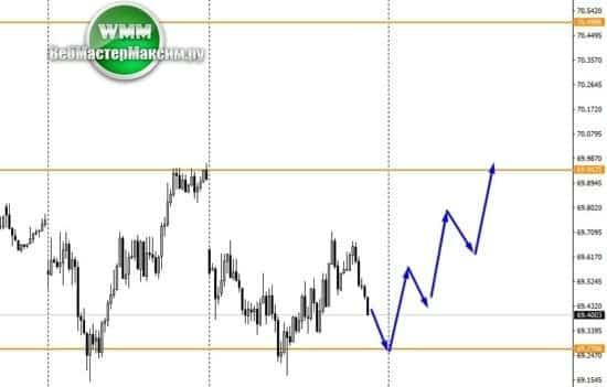 2 прогноз по доллару М15