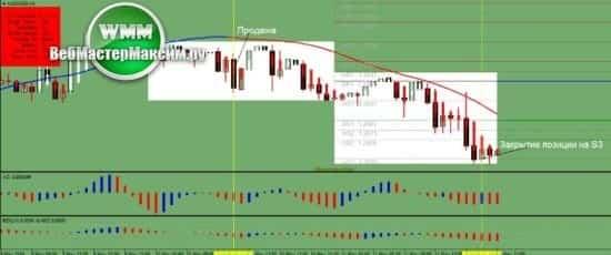 2 Rsx стратегия форекс рынок