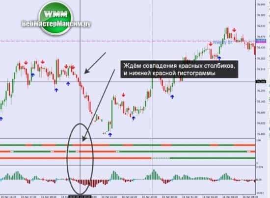 2 стратегия торговли опционы