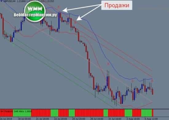 2 торговая система Parabolic Sar