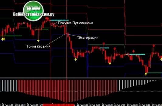 2 торговая стратегия Buy Sell