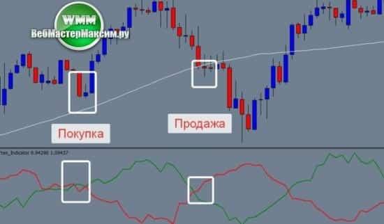 2 Vorex торговая система форекс