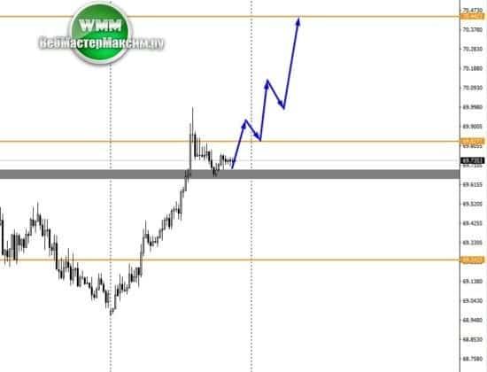 курс евро на неделю М15