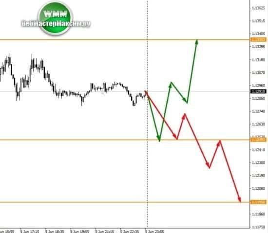 курс евро прогноз М5
