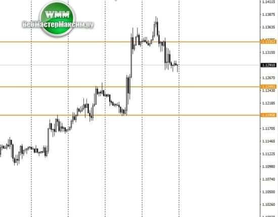 курс евро прогноз Н1