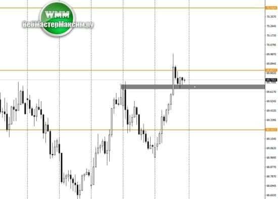 прогноз курса доллара Н1
