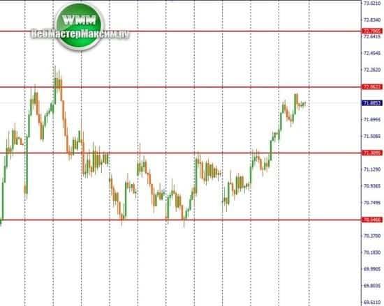 1 аналитика курса доллара н1