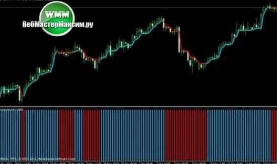 1 индикатор торговля Swing