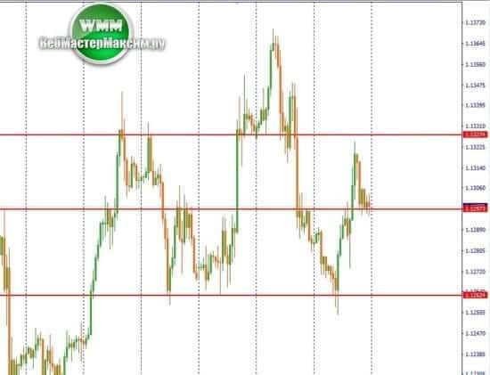1 прогноз курса евро