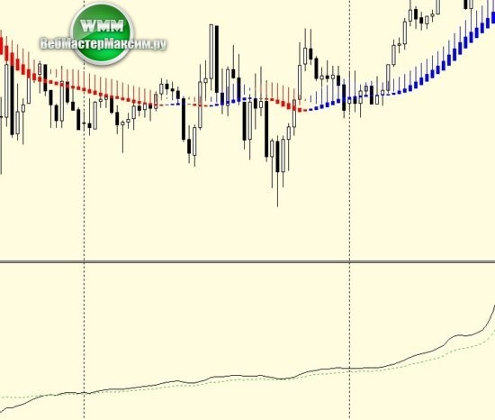 1 торговая система Trend Locker