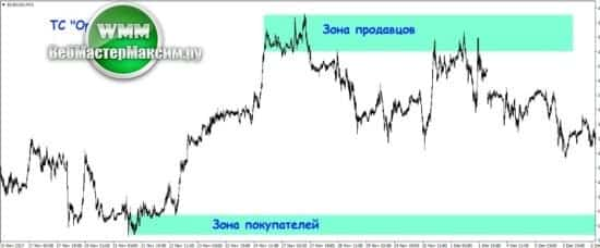 1 торговая стратегия оракул