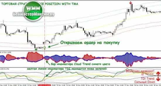 1 торговая стратегия Price Position