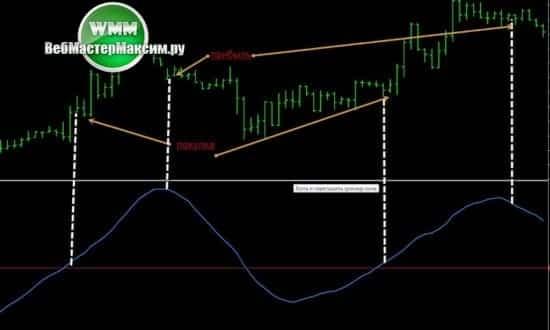 1 торговые индикаторы форекс