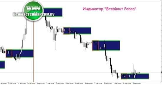 1 торговый индикатор Breakout Panca