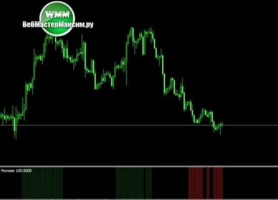 1 торговый индикатор монстр