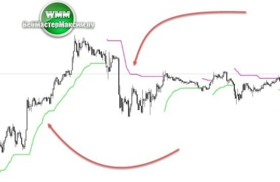 1 торговый индикатор Value