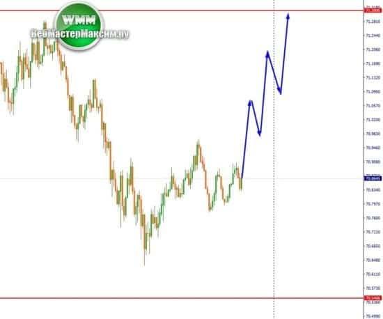 2 аналитика по доллару М5