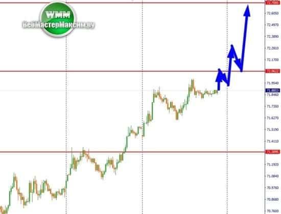 2 анализируем доллар М15