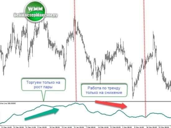 2 как открывать сделки по индикатору