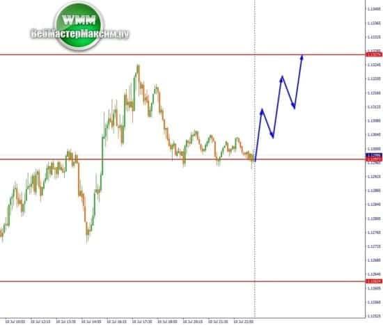 2 прогноз курса евро М5