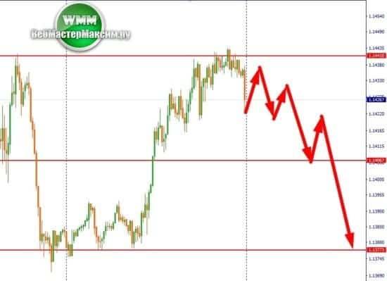 2 прогноз курса по евро М15