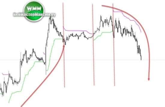 2 работа по Trend Value