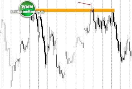 2 снова сигнал Price Action