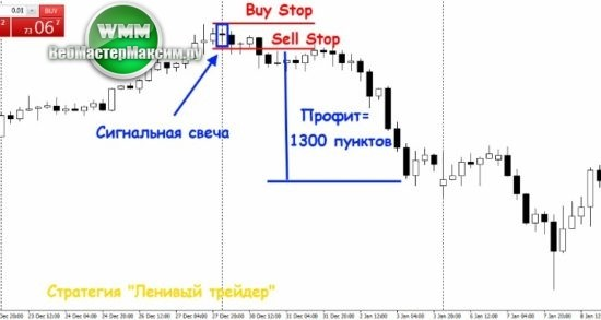2 торговая стратегия Trader Lazy