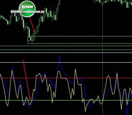 2 вхот покупки Binary Market