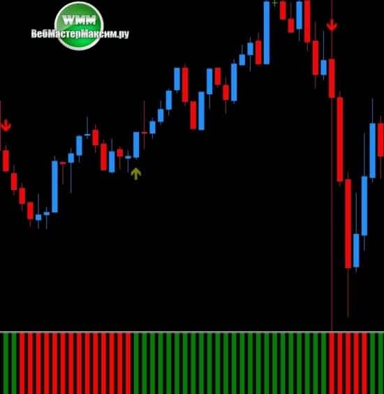 3 Signal Sell System