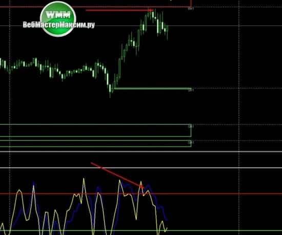 3 вход продажи Binary Market