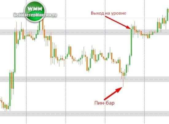 4 как делать вход от индикатора