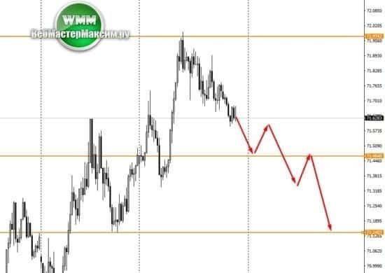 доллар рубль м15