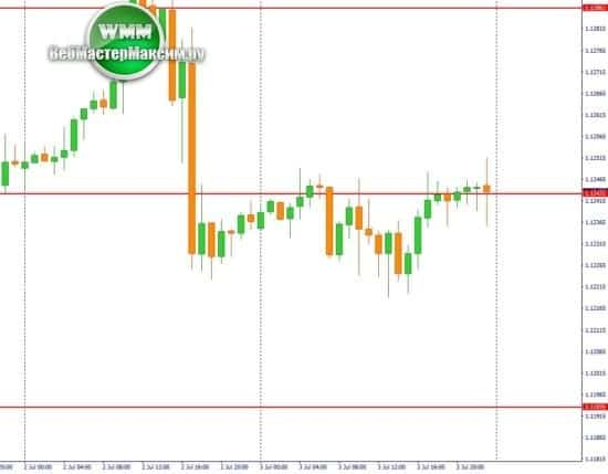 евро доллар график Н1