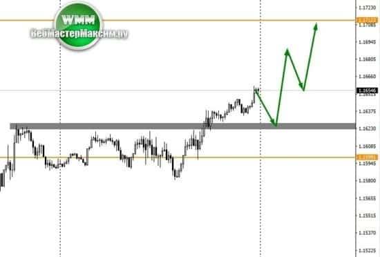 евро прогноз м15