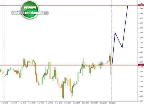 M15 графике евро доллара