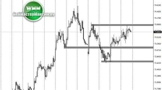 1 анализ доллара рубля